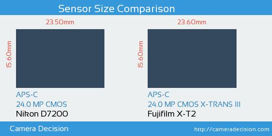 Nikon D7200 vs Fujifilm X-T2 Sensor Size Comparison