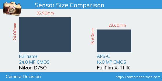 Nikon D750 vs Fujifilm X-T1 IR Sensor Size Comparison