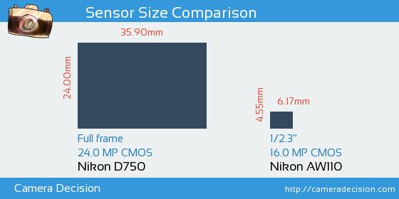 Nikon D750 vs Nikon AW110 Sensor Size Comparison