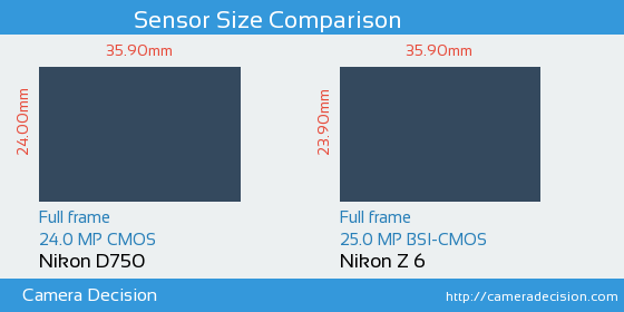 Nikon D750 vs Nikon Z 6 Sensor Size Comparison