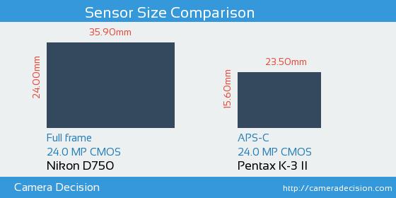 Nikon D750 vs Pentax K-3 II Sensor Size Comparison