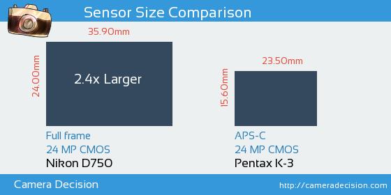 Nikon D750 vs Pentax K-3 Sensor Size Comparison