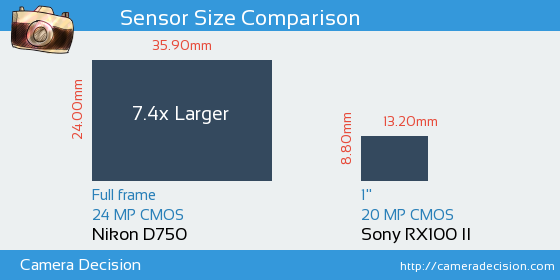 Nikon D750 vs Sony RX100 II Sensor Size Comparison