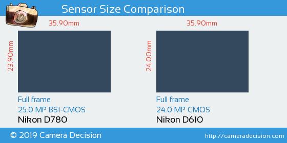 Nikon D780 vs Nikon D610 Sensor Size Comparison