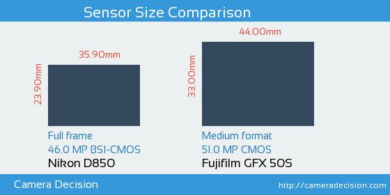Nikon D850 vs Fujifilm GFX 50S Sensor Size Comparison