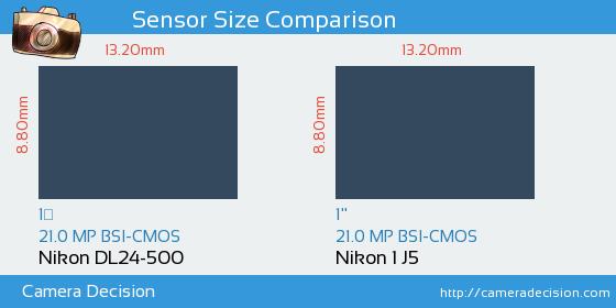 Nikon DL24-500 vs Nikon 1 J5 Sensor Size Comparison