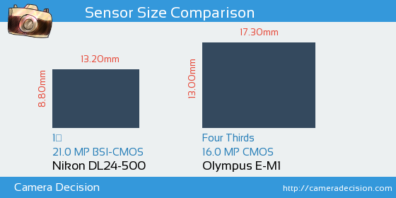 Nikon DL24-500 vs Olympus E-M1 Sensor Size Comparison