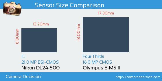 Nikon DL24-500 vs Olympus E-M5 II Sensor Size Comparison