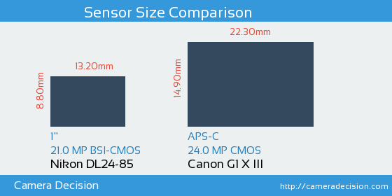 Nikon DL24-85 vs Canon G1 X III Sensor Size Comparison