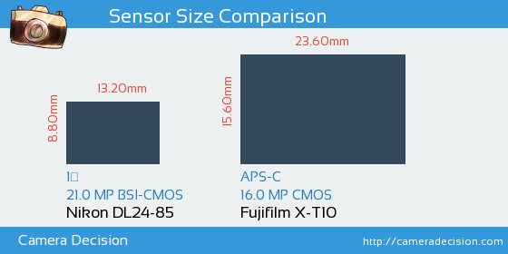 Nikon DL24-85 vs Fujifilm X-T10 Sensor Size Comparison