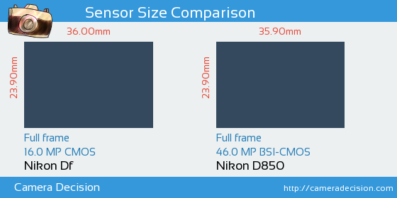 Nikon Df vs Nikon D850 Sensor Size Comparison