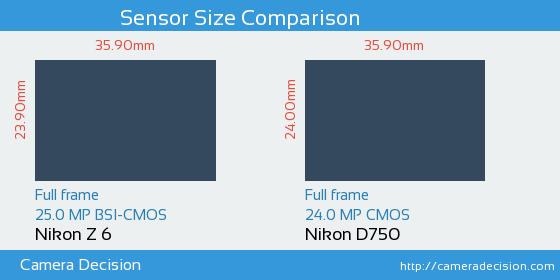 Nikon Z6 vs Nikon D750 Sensor Size Comparison
