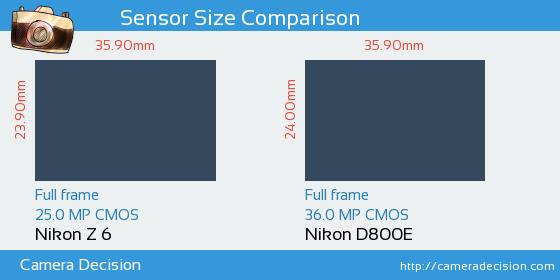 Nikon Z 6 vs Nikon D800E Sensor Size Comparison