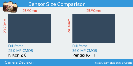 Nikon Z 6 vs Pentax K-1 II Sensor Size Comparison