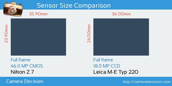 Nikon Z7 vs Leica M-E Typ 220 Sensor Size Comparison