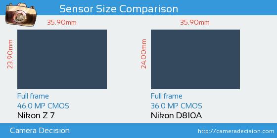 Nikon Z7 vs Nikon D810A Sensor Size Comparison