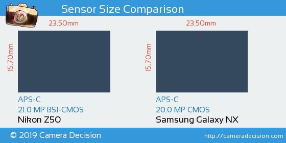 Nikon Z50 vs Samsung Galaxy NX Sensor Size Comparison