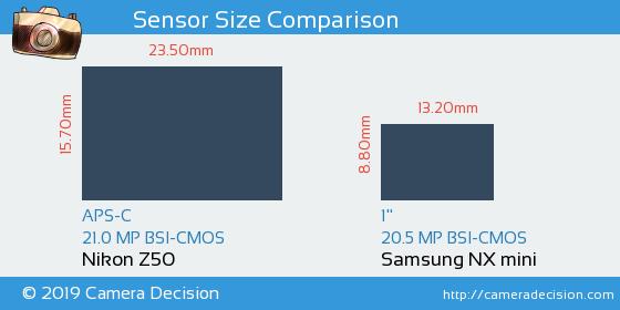 Nikon Z50 vs Samsung NX mini Sensor Size Comparison