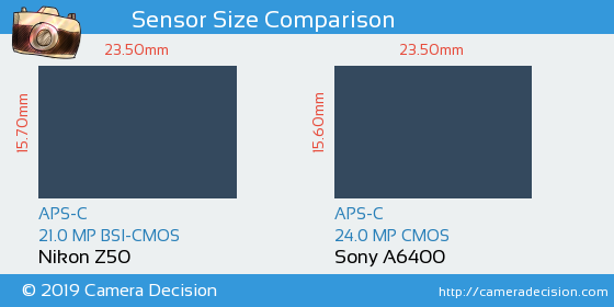 Nikon Z50 vs Sony A6400 Sensor Size Comparison