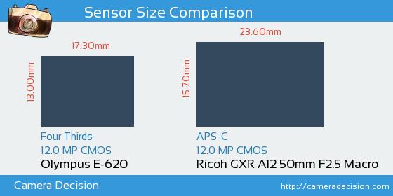 Olympus E-620 vs Ricoh GXR A12 50mm F2.5 Macro Sensor Size Comparison