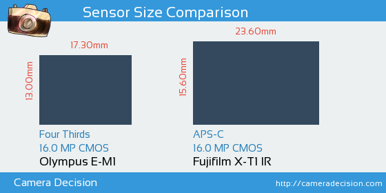 Olympus E-M1 vs Fujifilm X-T1 IR Sensor Size Comparison