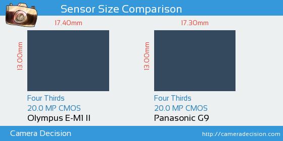 Olympus E-M1 II vs Panasonic G9 Sensor Size Comparison