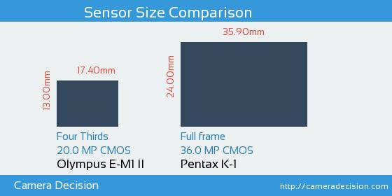 Olympus E-M1 II vs Pentax K-1 Sensor Size Comparison
