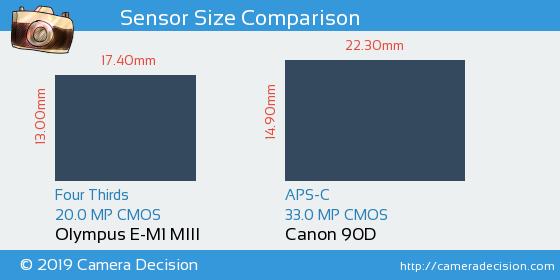 Olympus E-M1 MIII vs Canon 90D Sensor Size Comparison