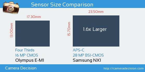 Olympus E-M1 vs Samsung NX1 Sensor Size Comparison