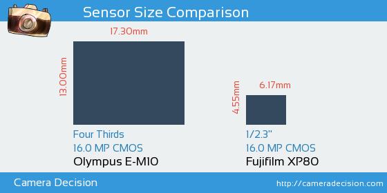 Olympus E-M10 vs Fujifilm XP80 Sensor Size Comparison