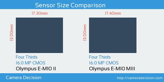 Olympus E-M10 II vs Olympus E-M10 MIII Sensor Size Comparison