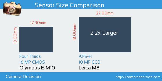 Olympus E-M10 vs Leica M8 Sensor Size Comparison