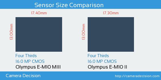 Olympus E-M10 MIII vs Olympus E-M10 II Sensor Size Comparison