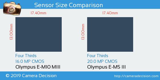 Olympus E-M10 MIII vs Olympus E-M5 III Sensor Size Comparison