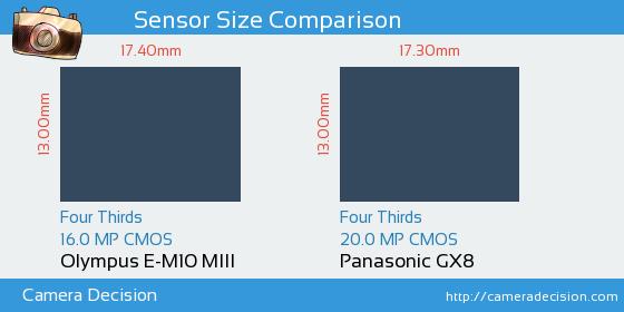 Olympus E-M10 MIII vs Panasonic GX8 Sensor Size Comparison