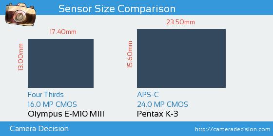 Olympus E-M10 MIII vs Pentax K-3 Sensor Size Comparison