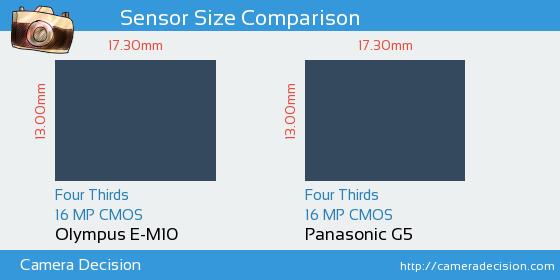 Olympus E-M10 vs Panasonic G5 Sensor Size Comparison