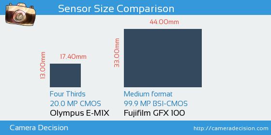 Olympus E-M1X vs Fujifilm GFX 100 Sensor Size Comparison
