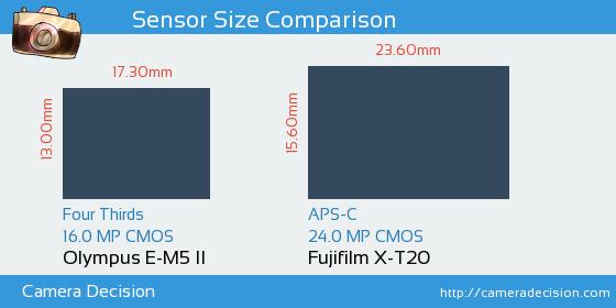 Olympus E-M5 II vs Fujifilm X-T20 Sensor Size Comparison