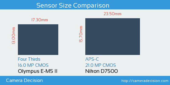 Olympus E-M5 II vs Nikon D7500 Sensor Size Comparison