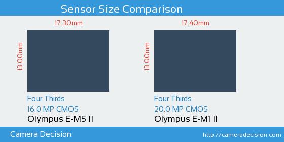 Olympus E-M5 II vs Olympus E-M1 II Sensor Size Comparison