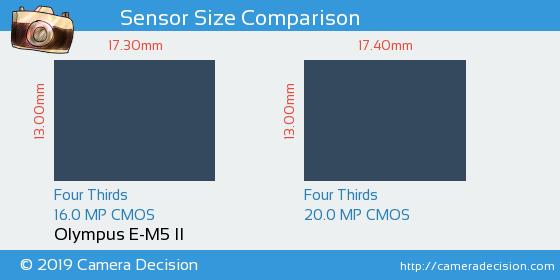Olympus E-M5 II vs Olympus E-M5 III Sensor Size Comparison