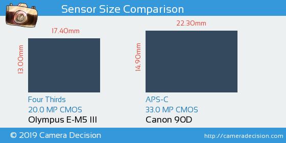 Olympus E-M5 III vs Canon 90D Sensor Size Comparison