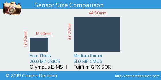 Olympus E-M5 III vs Fujifilm GFX 50R Sensor Size Comparison