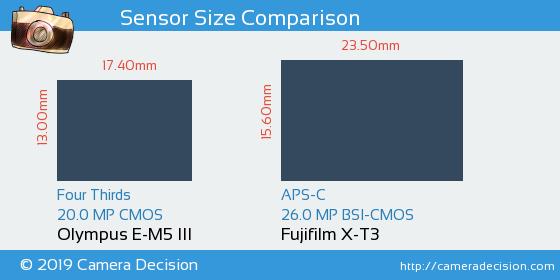 Olympus E-M5 III vs Fujifilm X-T3 Sensor Size Comparison