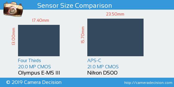 Olympus E-M5 III vs Nikon D500 Sensor Size Comparison