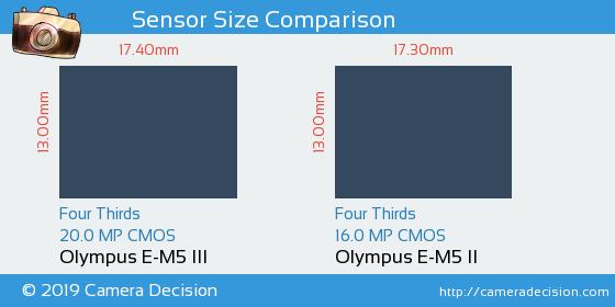 Olympus E-M5 III vs Olympus E-M5 II Sensor Size Comparison