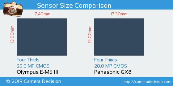 Olympus E-M5 III vs Panasonic GX8 Sensor Size Comparison