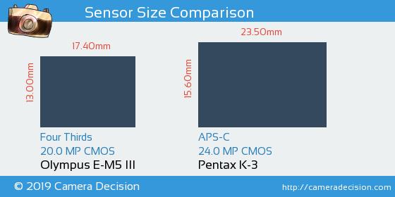 Olympus E-M5 III vs Pentax K-3 Sensor Size Comparison