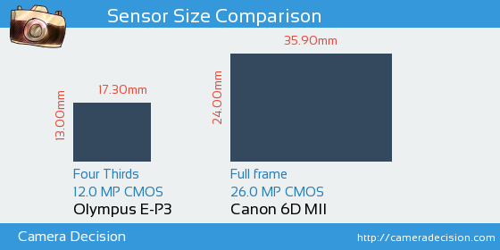 Olympus E-P3 vs Canon 6D MII Sensor Size Comparison